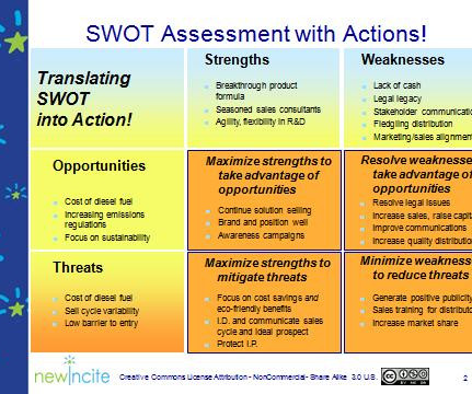 swot analysis for loughborough university sale
