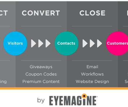 Design b2b marketing zone applying growth driven design to ecommerce websites fandeluxe Gallery