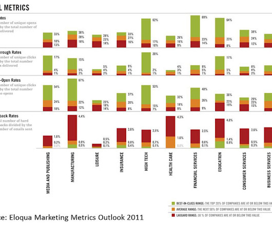 it services costs metrics benchmarking and marketing