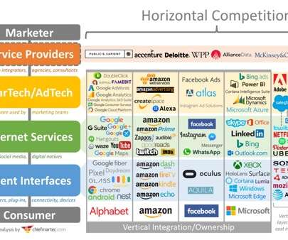 API and Vertical - B2B Marketing Zone